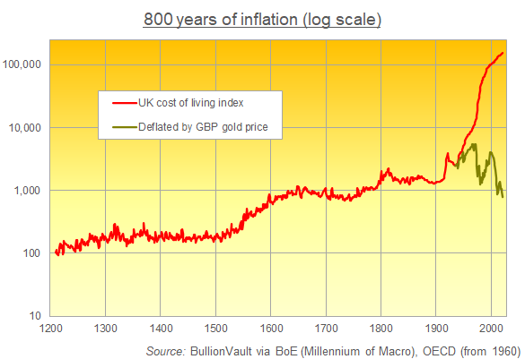 Chart of UK general price level, 1215-2020. Source: BullionVault