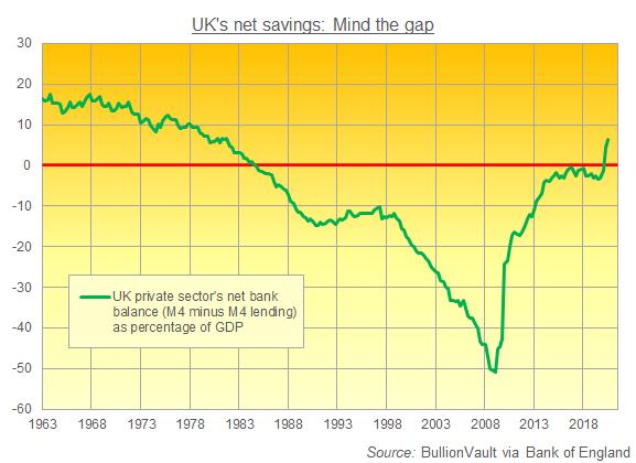 Chart of UK M4 minus M4 lending as percentage of GDP. Source: BullionVault