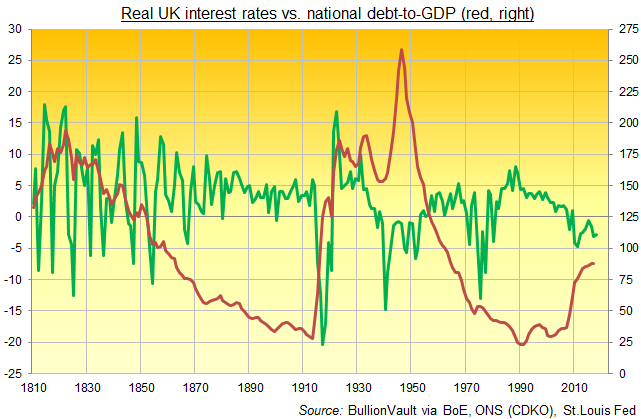Chart of UK real interest rate (green, left) vs. national debt-to-GDP. Source: BullionVault