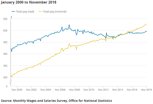 Chart of real vs. nominal UK total average wages. Source: ONS