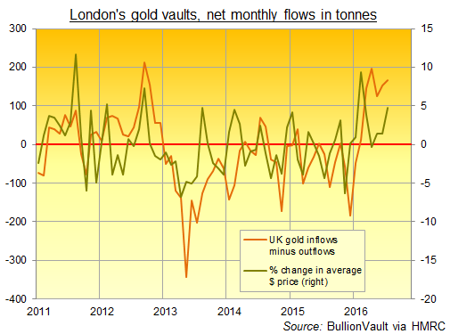 Chart of net UK gold imports vs US Dollar gold price change month on month