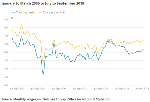 Chart of UK average wages, including bonuses, real and nominal. Source: ONS