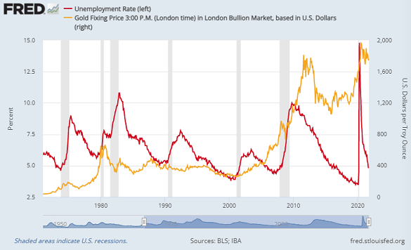Chart of US unemployment rate vs. Dollar gold price. Source: St.Louis Fed