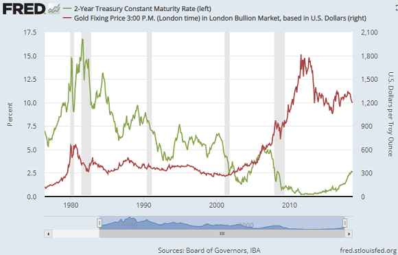 Chart of US 2-year Treasury yields vs. gold. Source: St.Louis Fed
