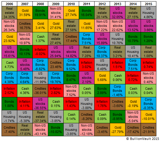 Annual performance table of US investment assets, 2006-2015