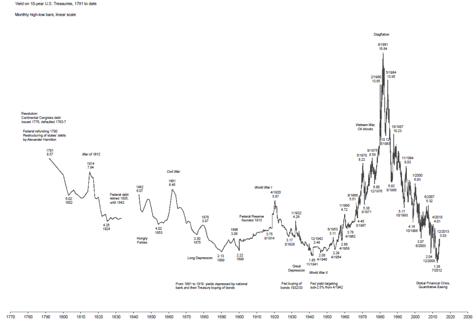 10-year US Treasury yields since 1791
