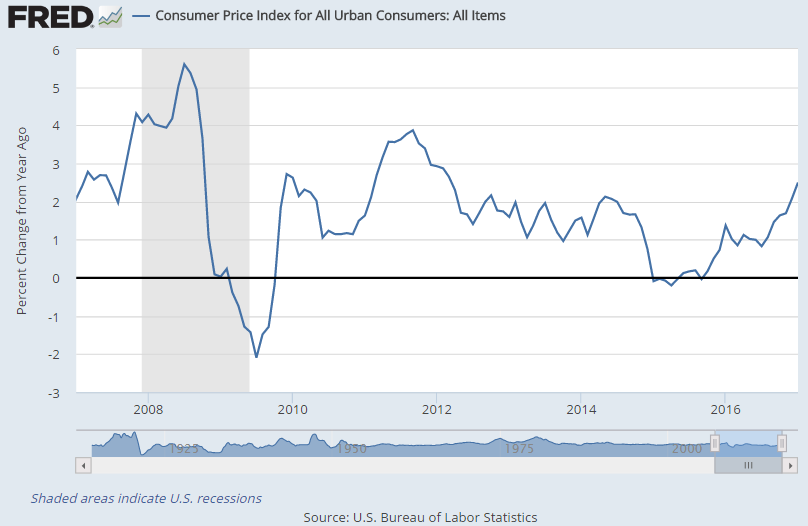 Chart of US CPI inflation, annual rate, last 10 years