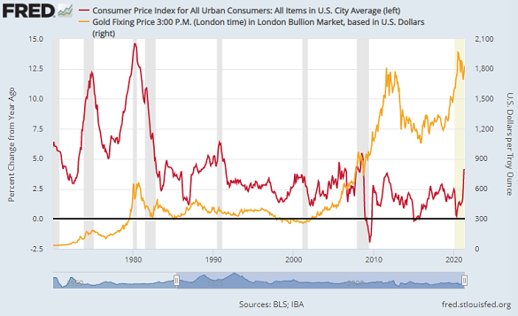 Chart of headline US CPI annual inflation vs. Dollar gold price. Source: St.Louis Fed