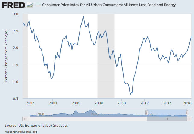 Chart of US CPI inflation ex-fuel and food