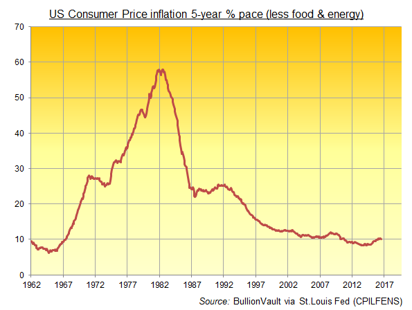 Chart of 5-year US inflation on the CPI ex-fuel and food