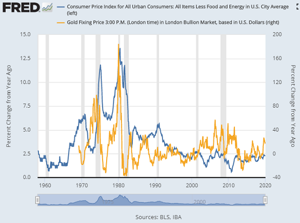 US CPI 'core' inflation ex-fuel and food vs. gold priced in Dollars, year-on-year change: Source: St.Louis Fed
