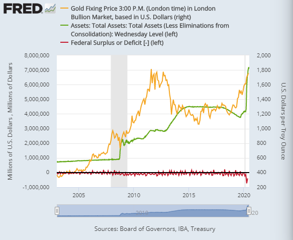 Chart of US federal deficit per month, US Fed's balancesheet, gold priced in Dollars. Source: St.Louis Fed