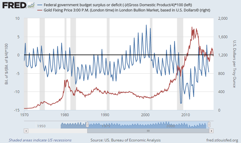 Chart of US federal deficits as a percentage of GDP (quarterly) vs. the gold price per ounce