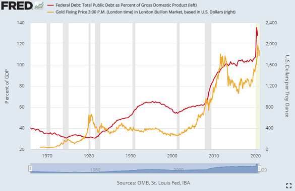 Chart of US debt-to-GDP versus Dollar gold price. Source: St.Louis Fed