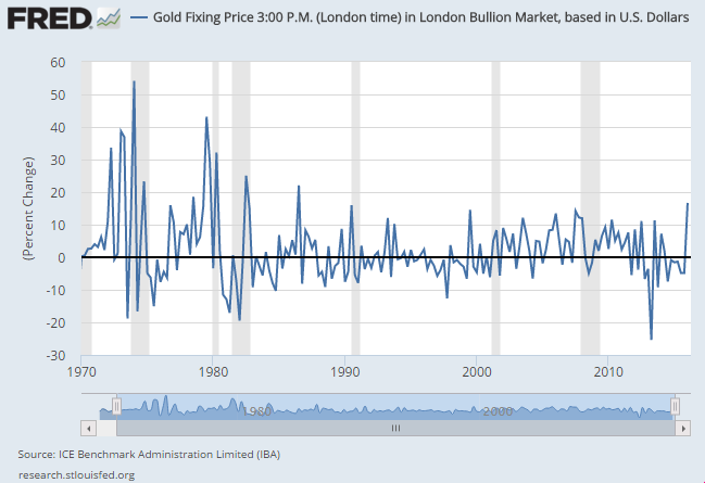 Chart of US Dollar gold prices, quarterly percentage change