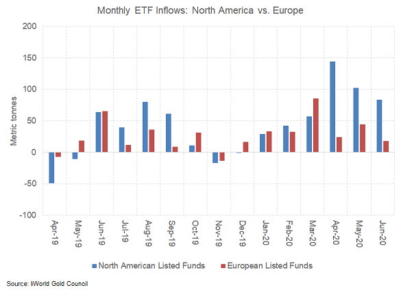 Chart of inflows to US vs. European gold ETFs. Source: World Gold Council