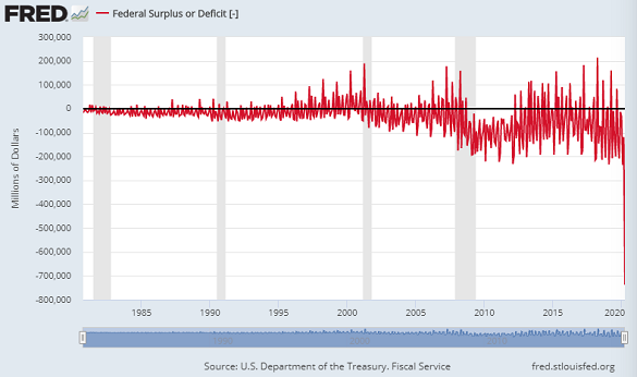 Chart of US federal government's monthly budget surplus or deficit. Source: St.Louis Fed
