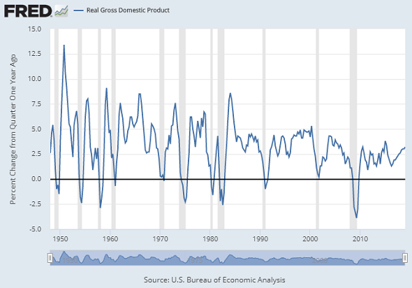 Chart of US GDP growth with gray recession bars. Source: St.Louis Fed