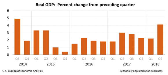 Chart of US annual GDP growth. Source: BEA