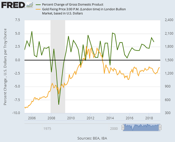 Chart of US annualized GDP growth vs. Dollar gold price. Source: St.Louis Fed