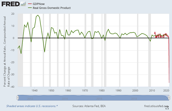 Chart of annualized US GDP growth, plus Atlanta Fed's GDPNow foerecast for Q2 2020. Source: St.Louis Fed