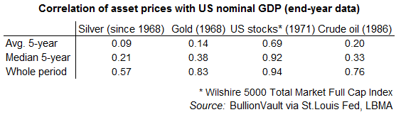 Table of correlation between US GDP (nominal annual value) with gold, silver, stock market and crude oil. Source: BullionVault