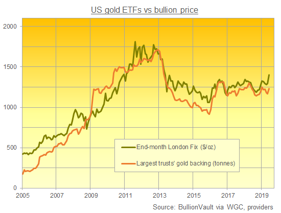 Chart of the largest US-listed gold ETFs' aggregate backing in tonnes. Source: BullionVault