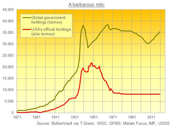 US gold reserves versus global total official holdings. Source: BullionVault