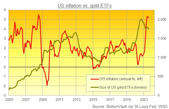 Chart of US inflation vs. US gold ETF holdings. Source: BullionVault