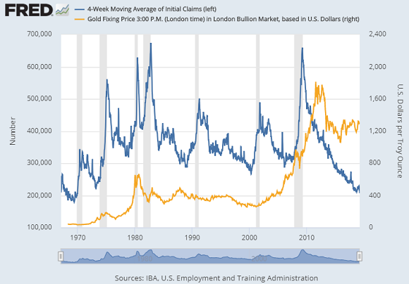 Chart of US initial jobless claims (4-week average) vs gold price. Source: St.Louis Fed