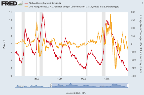 Chart of US unemployment rate (left) vs. year-on-year $ change in gold price per ounce. Source: St.Louis Fed
