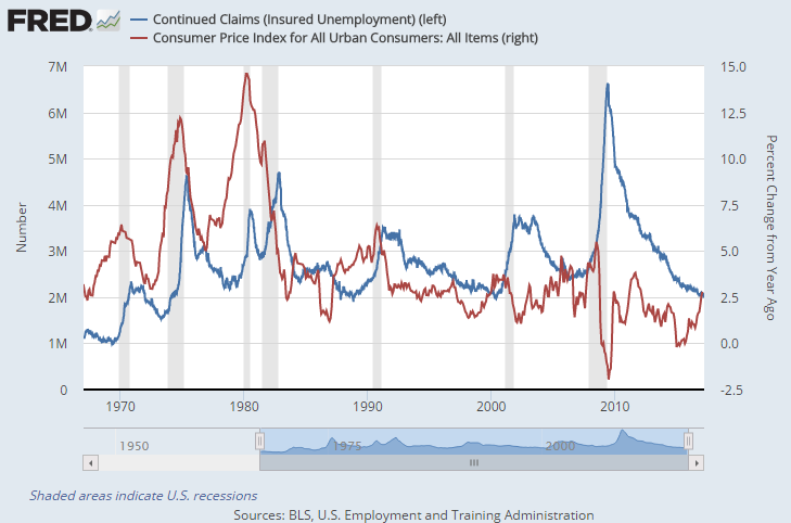 Chart of US continuing jobless benefit claims and CPI annual inflation