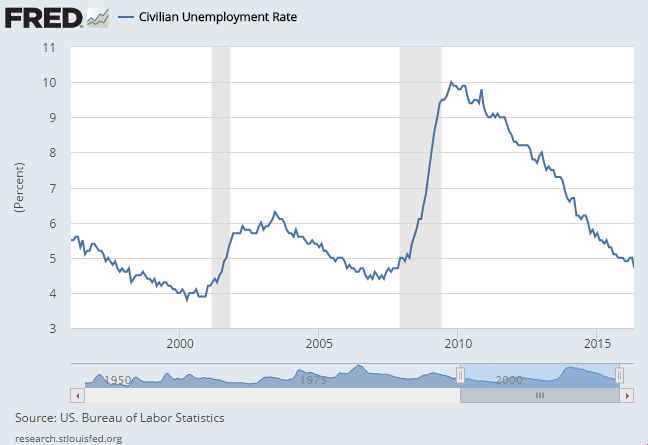 Chart of US civilian unemployment rate