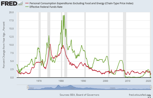 Chart of 'core' US inflation vs. Fed Funds interest rate. Source: St.Louis Fed