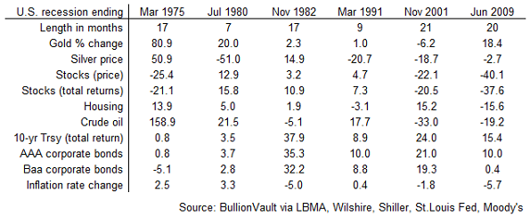 Table of asset price performance and inflation in last six US recessions. Source: BullionVault