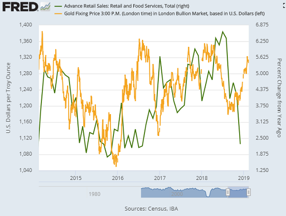 Chart of US retail sales, year-on-year change, versus gold priced in Dollars. Source: St.Louis Fed