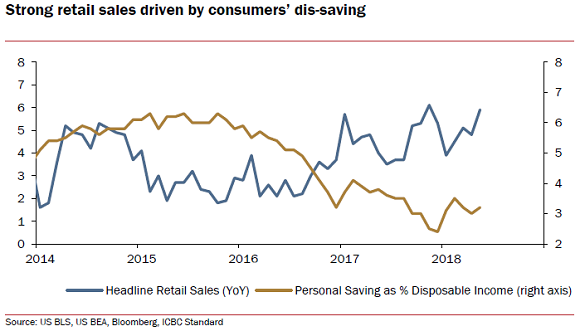 Chart of US retail spending growth vs. household savings rate. Source: ICBC Standard Bank