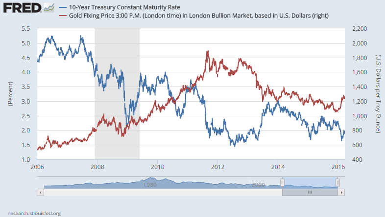 Chart Of Us Dollar Gold Price Vs 10 Year Treasury Bond Yield
