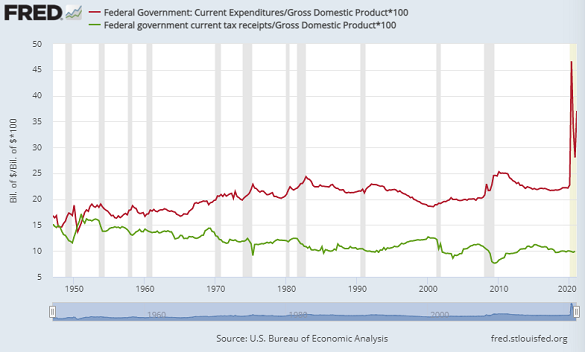 Chart of US federal spending (red) vs. tax receipts as % of GDP. Source: St.Louis Fed