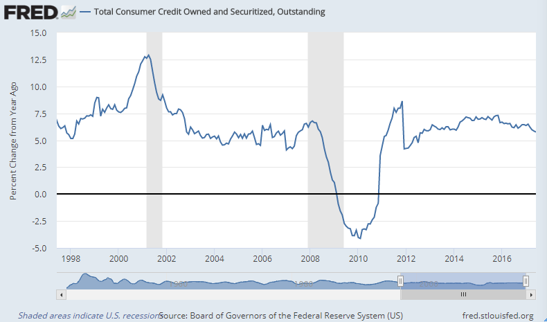 Chart of US consumer credit. Source: Federal Reserve