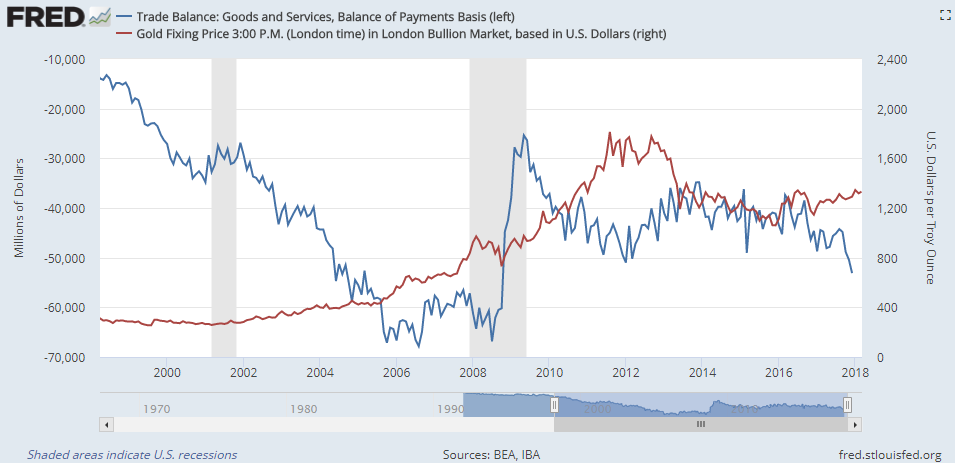 Chart of US total trade balance ($m, left) vs. gold bullion price ($/oz, right). Source: St.Louis Fed