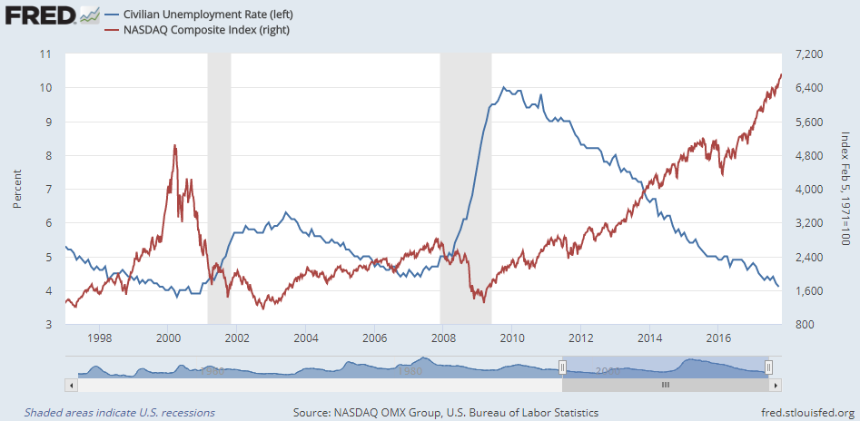 Chart of US jobless rate vs. Nasdaq Composite index. Source: St.Louis Fed