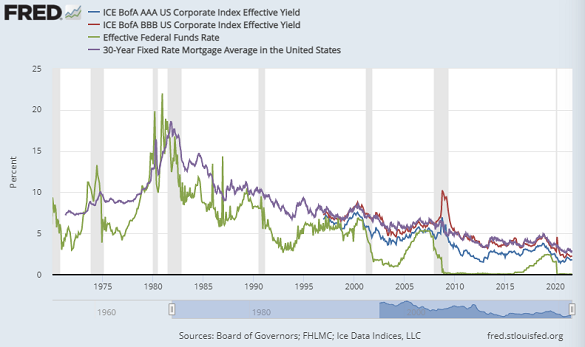 Interest rates on US investment-grade bonds, US junk bonds, Fed Funds, 30-year mortgages. Source: St.Louis Fed