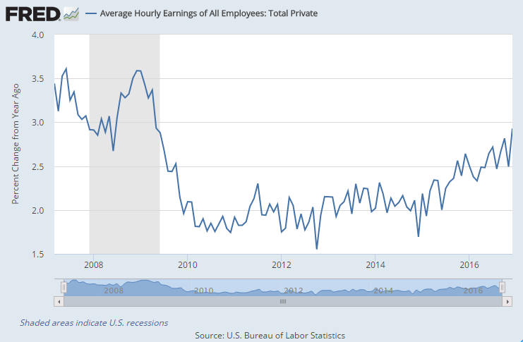 Chart of US average wage growth, year-over-year