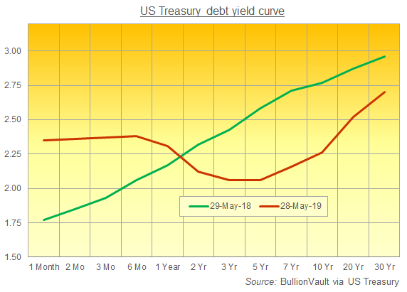 Chart of US yield curve now and 12 months ago. Source: BullionVault