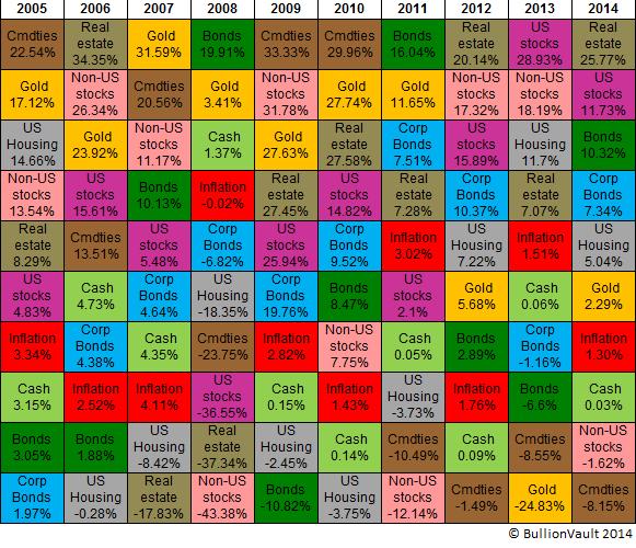 Table des performances annuelles d'actifs de 2005 à 2014, BullionVault