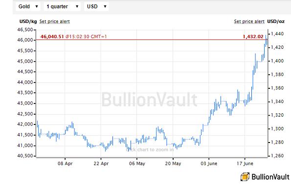 Chart of USD gold price, last 3 months. Source: BullionVault