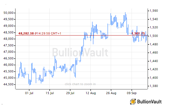 Chart of US Dollar gold price, last 3 months. Source: BullionVault