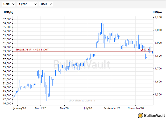 Chart of US Dollar gold price, last 12 months. Source: BullionVault