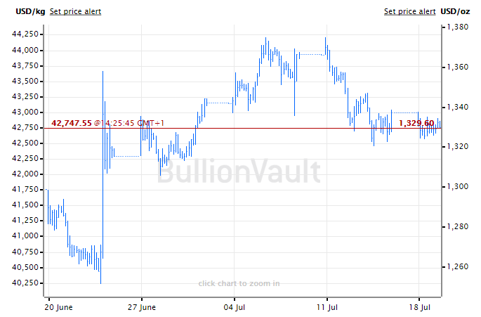 Chart of the gold bullion price in US Dollars, last 1 month